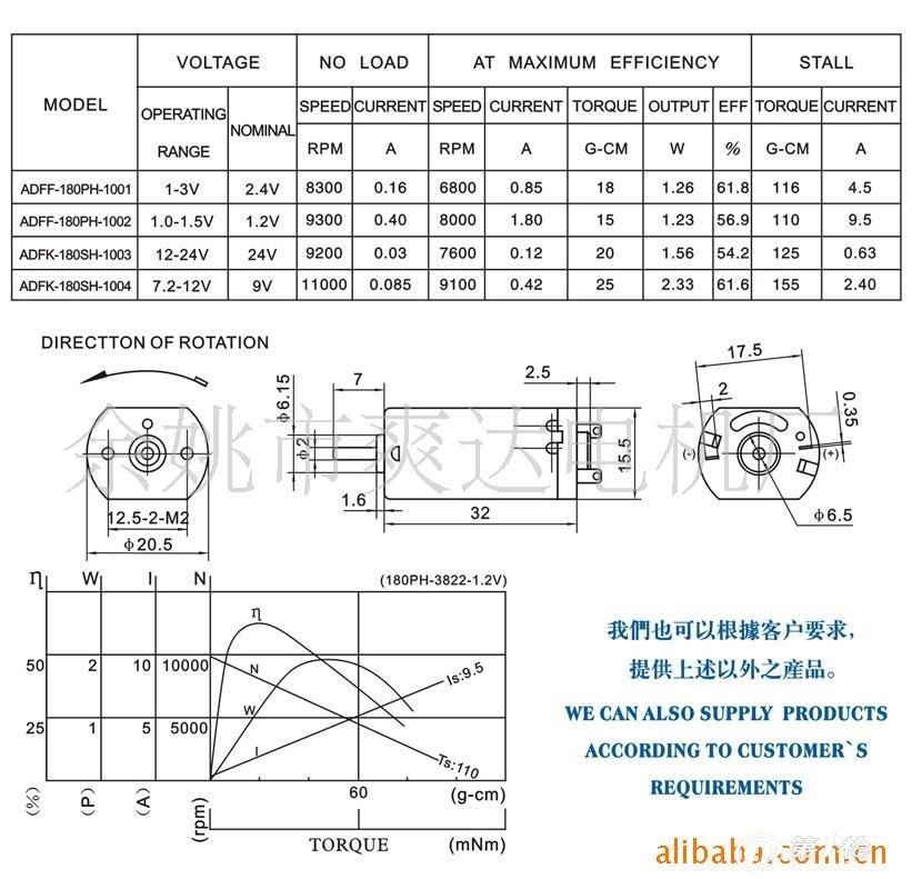 OT-FF-180系列电机 尺寸:20.4 x 32.1 mm 工作电压:1.0-4.5V 空载转速:8200RPM 空载电流:0.016A 参数可根据客户的要求来制样生产。 主要用于:电动牙刷、航空航模、玩具、个人护理产品、视听设备及其它电动产品。