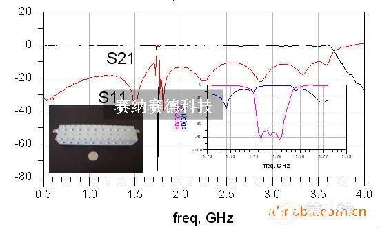 带阻滤波器 bandstop filters