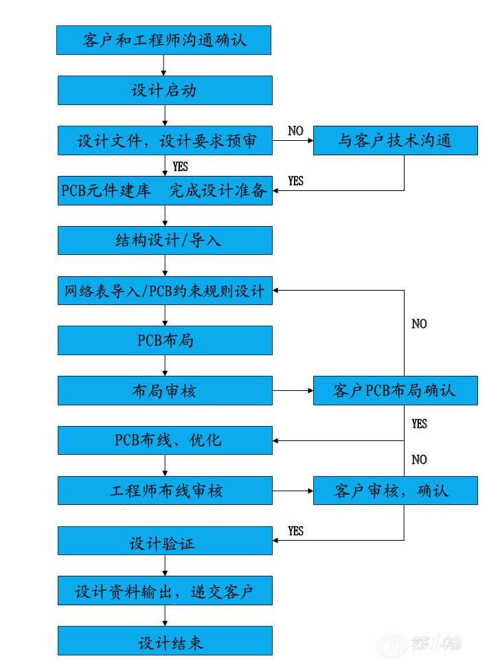 pcb设计 电路板设计 北京电路板设计