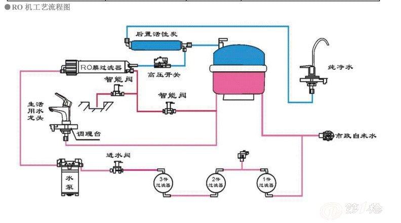 供应厨房家用净水机es-p5400b