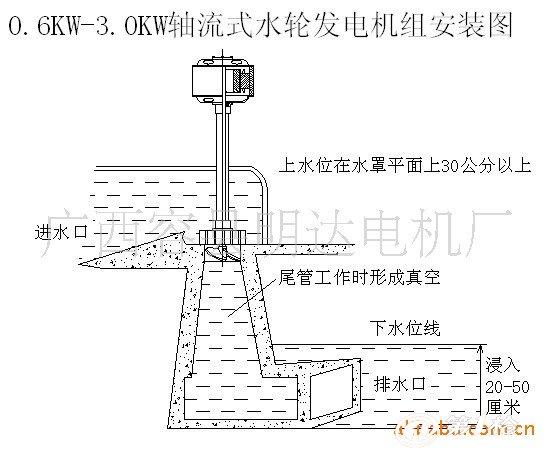 轴流式小型水力发电机,主要应用在水流落差比较低的地方,比如,小河边,小水坝边等。轴流式小型水力发电机主要由发电机和叶轮同轴组成。工作原理及安装方法:首先规划好安装场地,一般在旁边,或者底下有岩石的地方安装建造比较牢固。用混泥土、石头砌好进水渠;用木板做好一个开关水闸;用铁丝网做垃圾档板,构成了进水系统。用混泥土、石头砌根据机型建造一个螺旋式平面的水渠,使水形成漩涡,带动叶轮旋转。在螺旋式平面下面建造一个上面小,下面大,喇叭式的尾水管,主要作为是让水在里面形成一股吸力,将叶轮向下吸引,从而产生强劲的动力带动