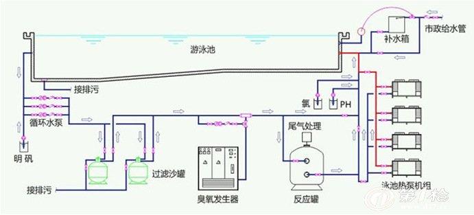 咨询电话:18923290053   泳池加热泵是一种高效节能,安全环保的绿色产品,专门为游泳池设计的一种新型加热产品,是新一代泳池加热最好的产品,也是现在人最为喜爱的一种加热水的机器。  1.高效率节能:热泵不是热能的转换设备,而是热量的搬运设备,利用逆卡诺循环的原理,把热量从低温中传输到高温中去,因此热泵在由低温向高温传热过程中能够产生几倍增的能量。 2.