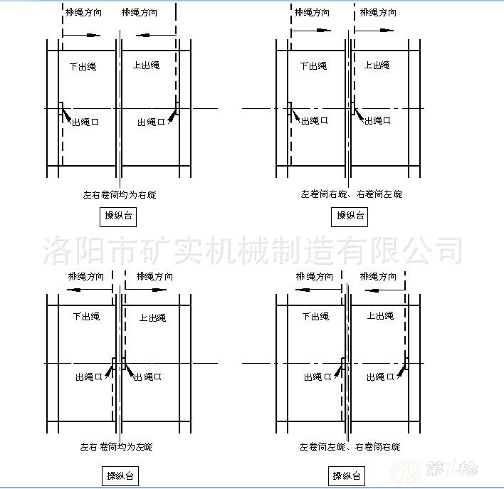 一、过渡块的旋向确定: 1、 左右手螺旋确定: 伸出你的双手,拇指伸直,四指略有弯曲。手的拇指为钢丝绳的排绳方向,手的四指为钢丝绳的缠绕方向,符合左手的为左旋,符合右手的为右旋。 2、 出绳口及缠绕方式确定: 出绳口及缠绕方式确定如图1所示。 二、安装方法: 1、 安装前应在过渡块的适当位置(2处/块)钻安装孔及沉孔,选用螺钉为圆柱头内六角螺钉(GB70)M12L,沉孔深度应使螺钉头部下沉5-10mm为宜。 2、 新安装塑料衬板的提升机在钢丝绳装好后,应在有负荷的状态下至少反复运行2次以上,待钢丝绳完全排